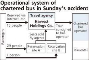 Japan Tourbus Industry Scrutinized